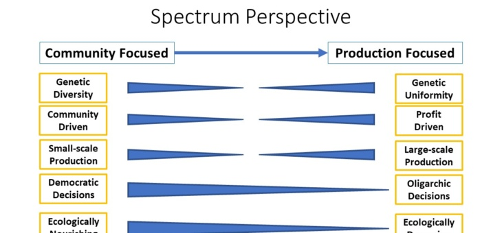 Empathy in Research: thinking along a spectrum to aid in understanding the complexity of agricultural sustainability