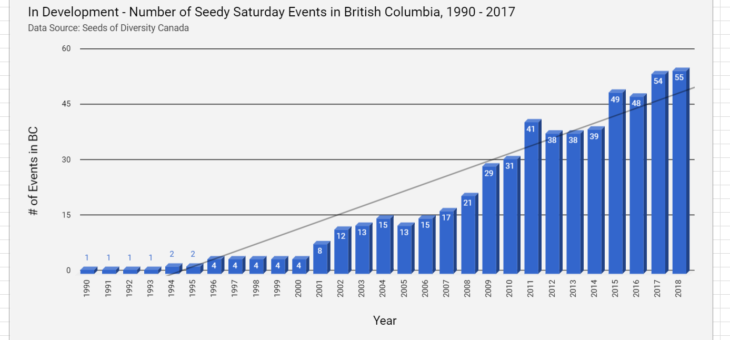 Features of Interest in the BC Seed System